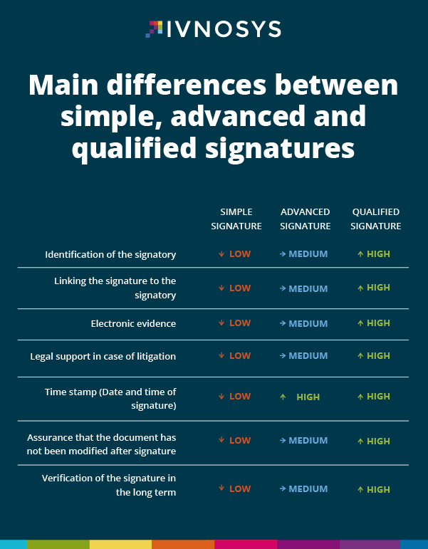 Main differences between simple, advanced and qualified signatures
